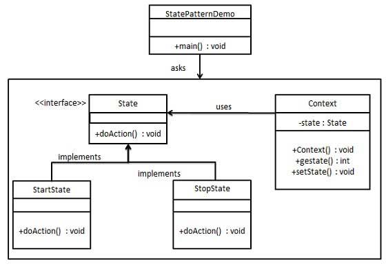 state_pattern_uml_diagram.jpg