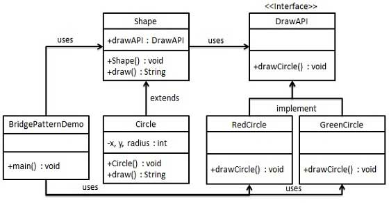 bridge_pattern_uml_diagram.jpg