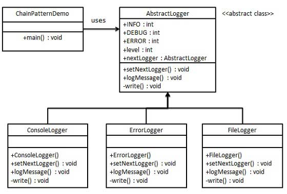 chain_pattern_uml_diagram.jpg